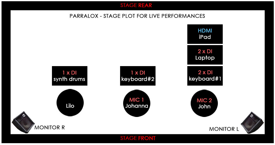 PARRALOX - STAGE PLOT FULL
